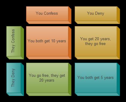 prisoner's dilemma matrix